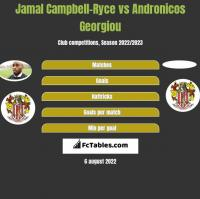 Jamal Campbell-Ryce vs Andronicos Georgiou h2h player stats