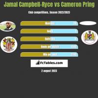 Jamal Campbell-Ryce vs Cameron Pring h2h player stats