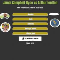 Jamal Campbell-Ryce vs Arthur Iontton h2h player stats
