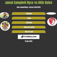 Jamal Campbell-Ryce vs Alfie Bates h2h player stats