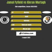 Jamal Fyfield vs Kieran Murtagh h2h player stats