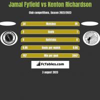 Jamal Fyfield vs Kenton Richardson h2h player stats