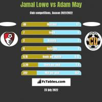 Jamal Lowe vs Adam May h2h player stats