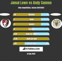 Jamal Lowe vs Andy Cannon h2h player stats