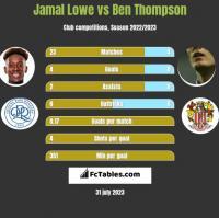 Jamal Lowe vs Ben Thompson h2h player stats