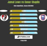Jamal Lowe vs Conor Chaplin h2h player stats
