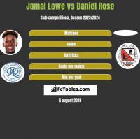 Jamal Lowe vs Daniel Rose h2h player stats