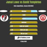 Jamal Lowe vs David Templeton h2h player stats