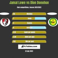 Jamal Lowe vs Dion Donohue h2h player stats