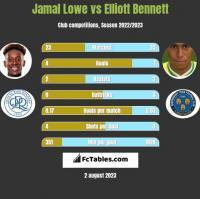 Jamal Lowe vs Elliott Bennett h2h player stats