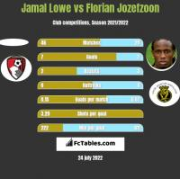 Jamal Lowe vs Florian Jozefzoon h2h player stats