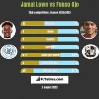 Jamal Lowe vs Funso Ojo h2h player stats