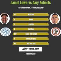 Jamal Lowe vs Gary Roberts h2h player stats