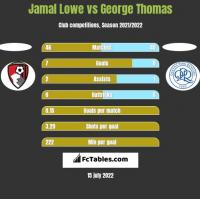 Jamal Lowe vs George Thomas h2h player stats