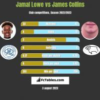 Jamal Lowe vs James Collins h2h player stats