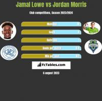 Jamal Lowe vs Jordan Morris h2h player stats