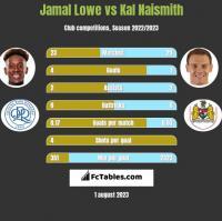 Jamal Lowe vs Kal Naismith h2h player stats