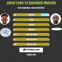Jamal Lowe vs Kamohelo Mokotjo h2h player stats