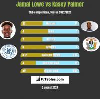 Jamal Lowe vs Kasey Palmer h2h player stats