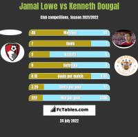 Jamal Lowe vs Kenneth Dougal h2h player stats