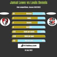 Jamal Lowe vs Louis Dennis h2h player stats