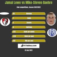 Jamal Lowe vs Mike-Steven Baehre h2h player stats