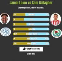 Jamal Lowe vs Sam Gallagher h2h player stats