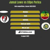 Jamal Lowe vs Stipe Perica h2h player stats
