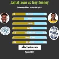 Jamal Lowe vs Troy Deeney h2h player stats