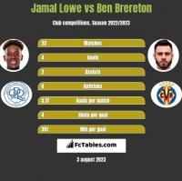 Jamal Lowe vs Ben Brereton h2h player stats