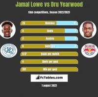 Jamal Lowe vs Dru Yearwood h2h player stats