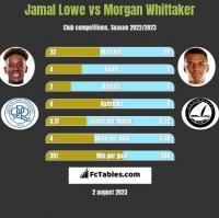Jamal Lowe vs Morgan Whittaker h2h player stats