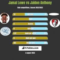 Jamal Lowe vs Jaidon Anthony h2h player stats