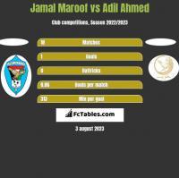 Jamal Maroof vs Adil Ahmed h2h player stats