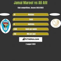 Jamal Maroof vs Ali Afif h2h player stats