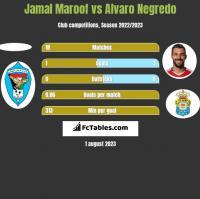 Jamal Maroof vs Alvaro Negredo h2h player stats