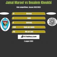 Jamal Maroof vs Boualem Khoukhi h2h player stats