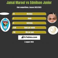 Jamal Maroof vs Edmilson Junior h2h player stats