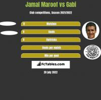 Jamal Maroof vs Gabi h2h player stats