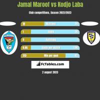 Jamal Maroof vs Kodjo Laba h2h player stats