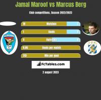 Jamal Maroof vs Marcus Berg h2h player stats