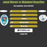 Jamal Maroof vs Mohamed Benyettou h2h player stats
