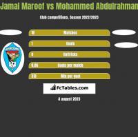 Jamal Maroof vs Mohammed Abdulrahman h2h player stats