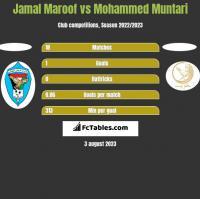 Jamal Maroof vs Mohammed Muntari h2h player stats