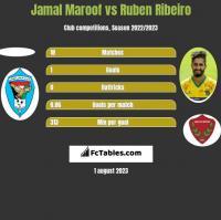 Jamal Maroof vs Ruben Ribeiro h2h player stats