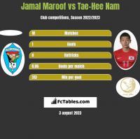 Jamal Maroof vs Tae-Hee Nam h2h player stats