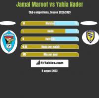 Jamal Maroof vs Yahia Nader h2h player stats