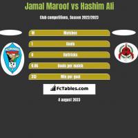 Jamal Maroof vs Hashim Ali h2h player stats