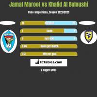 Jamal Maroof vs Khalid Al Baloushi h2h player stats