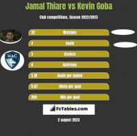 Jamal Thiare vs Kevin Goba h2h player stats